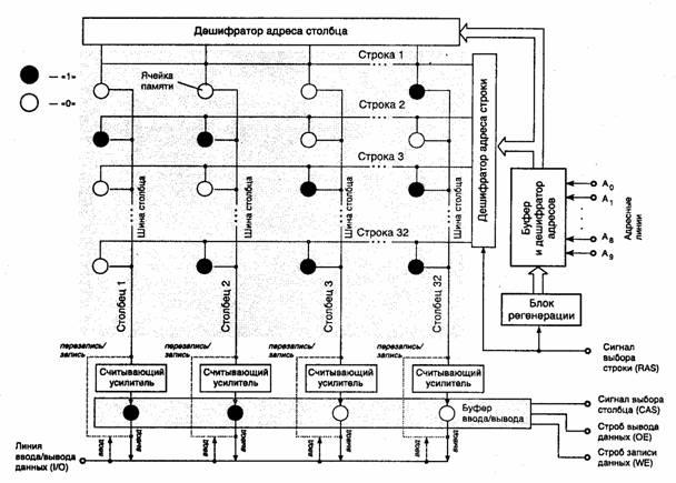 Структурная схема динамической
